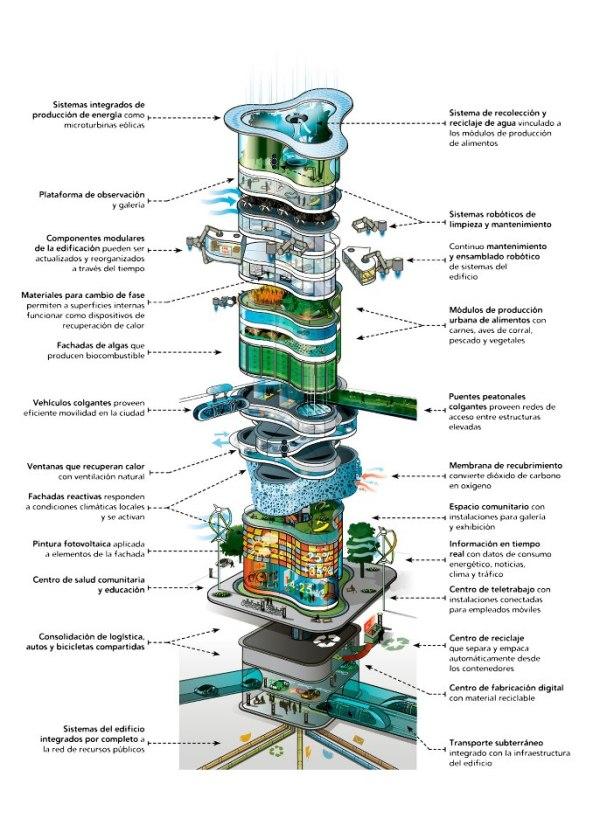Edificio ecológico del futuro