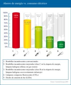 Ahorro energético según cada bombilla. Fuente: Comisión Europea, 2009