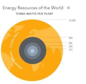 La energía solar no solo es ilimitada y limpia, sino que es la más abundante. |Gráfico en: Yinglisolar.com